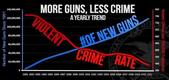More guns, less crime.