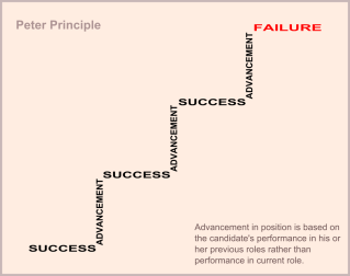 The Peter Principle. This is how real life works. Really.